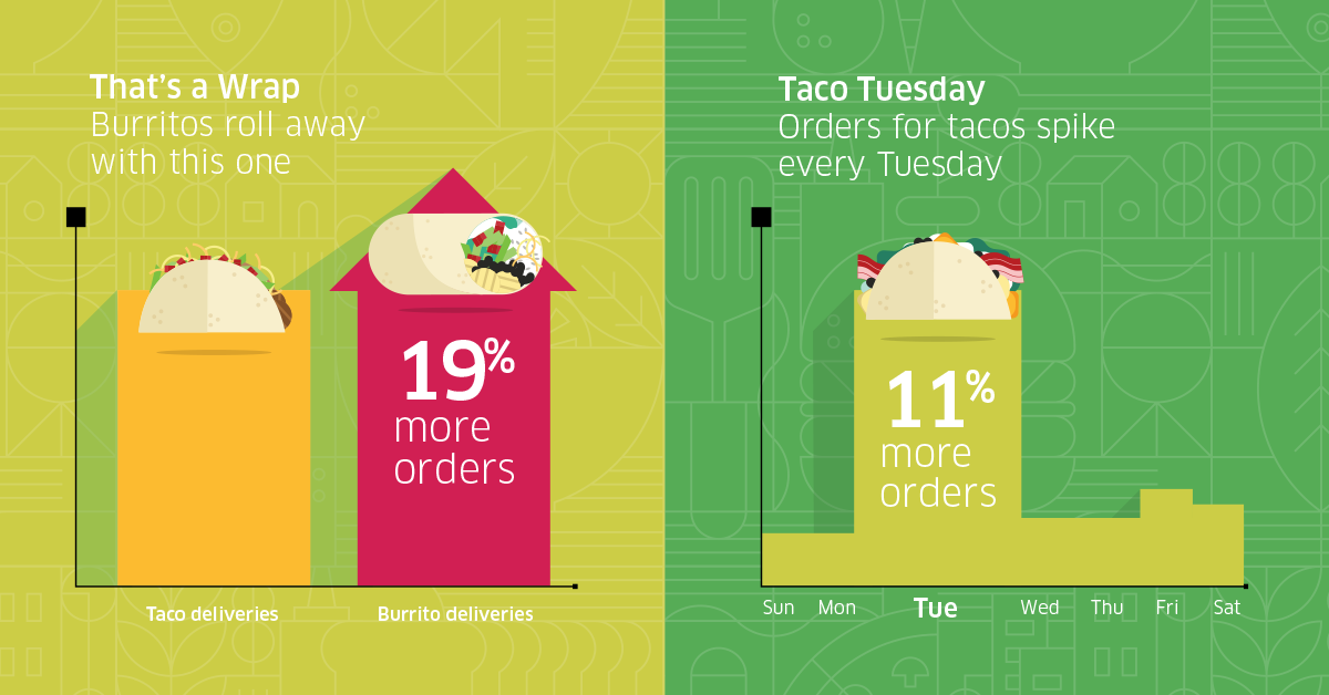 UberEATS_cincodemayo_FB_A_1200x628
